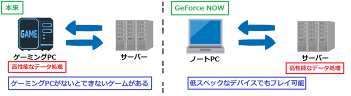 GeForce NOW仕組み